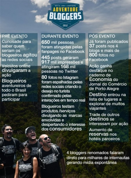 Resultados do Adventure Bloggers 2012